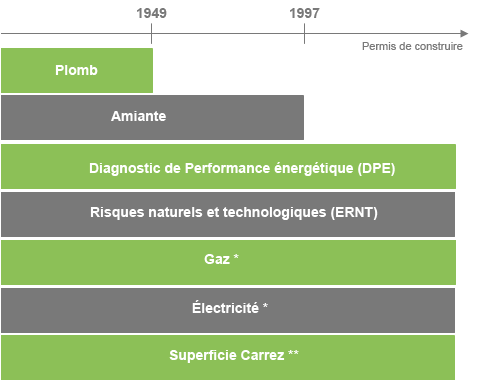 Les diagnostics obligatoires